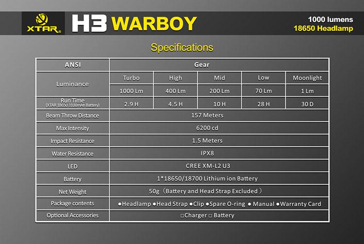XTAR H3 Warboy Head Torch
